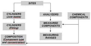 Diagram DB